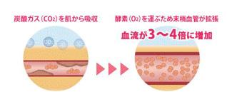 炭酸泉のメリット
